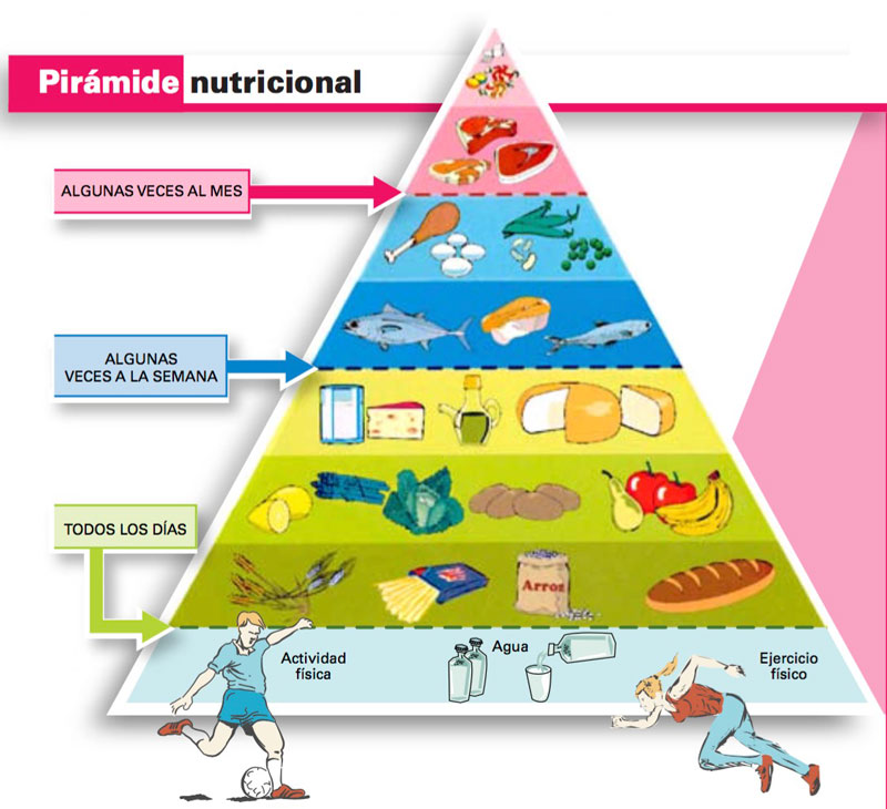 Pirámide Nutricional- Farmacia Verónica Aznar